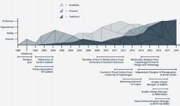 Infografik lavet af Louise Brock over uddannelse og erfaring